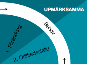 Uppmärksamma content marketing köpprocess