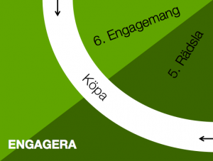 Engagera content marketing köpprocessen